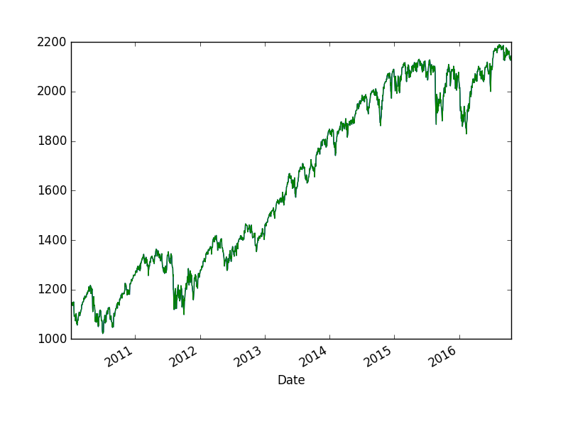 How To Get Daily Stock Quotes From Yahoo Finance Using Pandas
