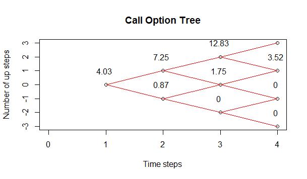 Call Options Binomial Tree