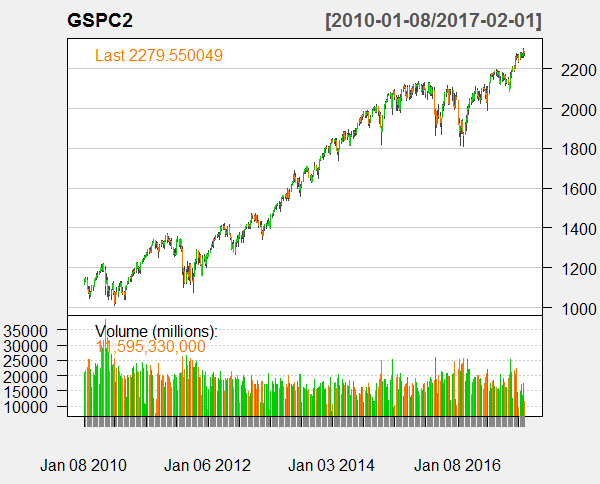 S&P 500 Weekly Data